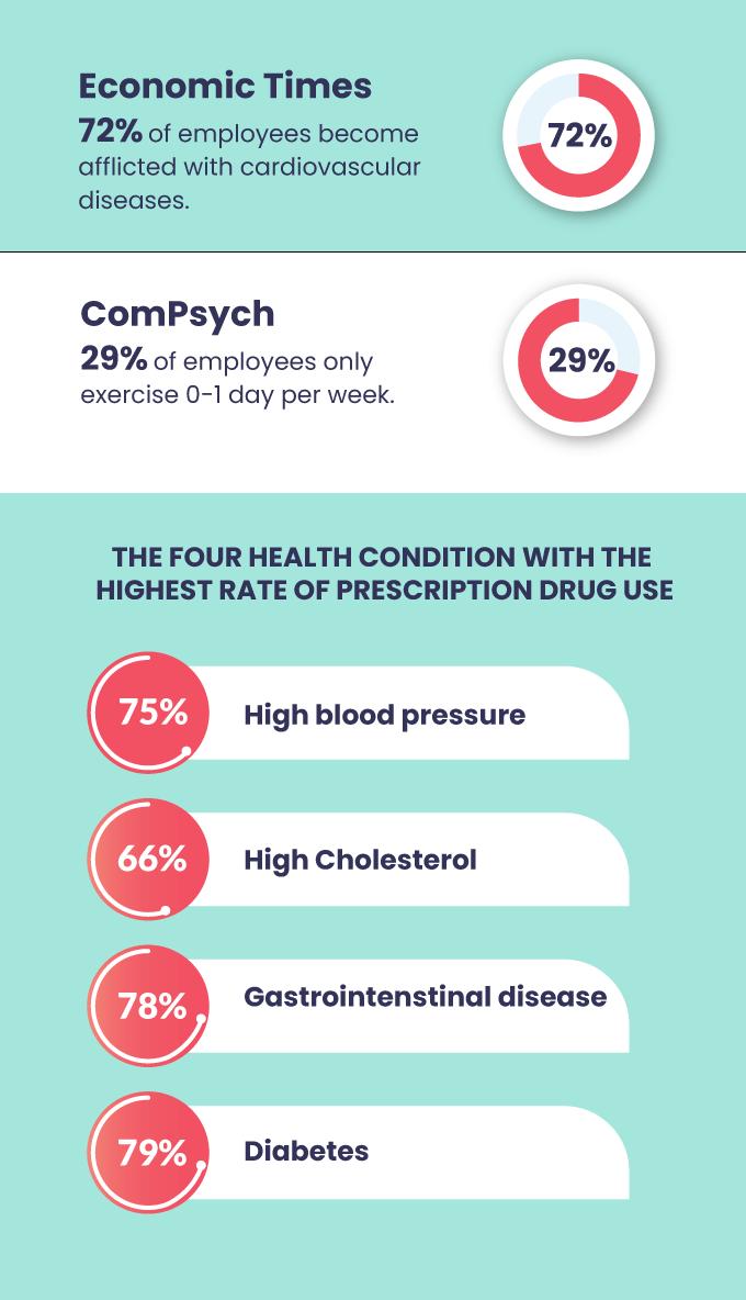 wellness-program-statistics-2